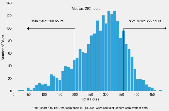 total hours hist_v3
