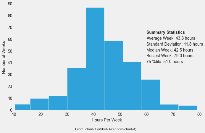 Distribution Of Weekly Billable Hours