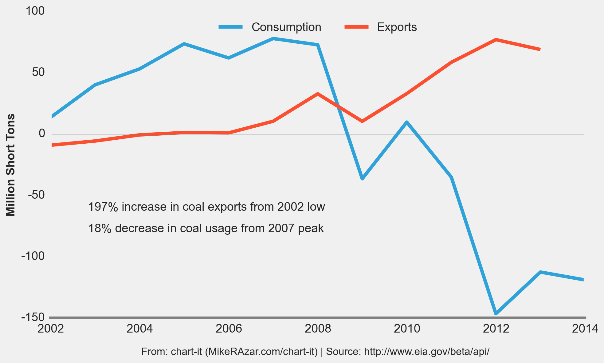 coal_chg_3